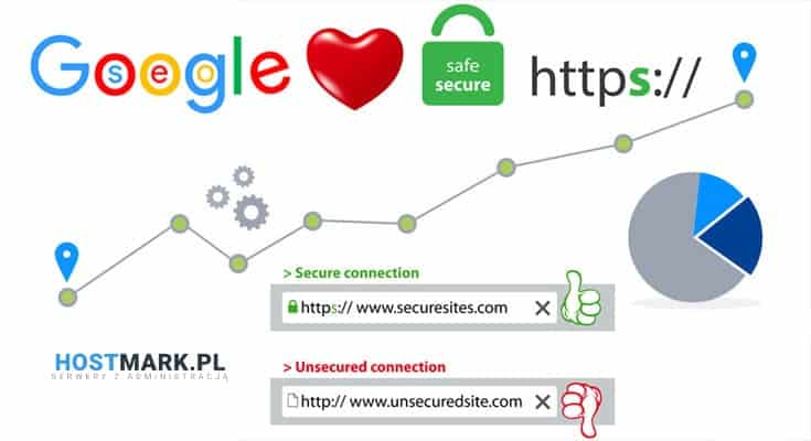 google przekierowanie na https